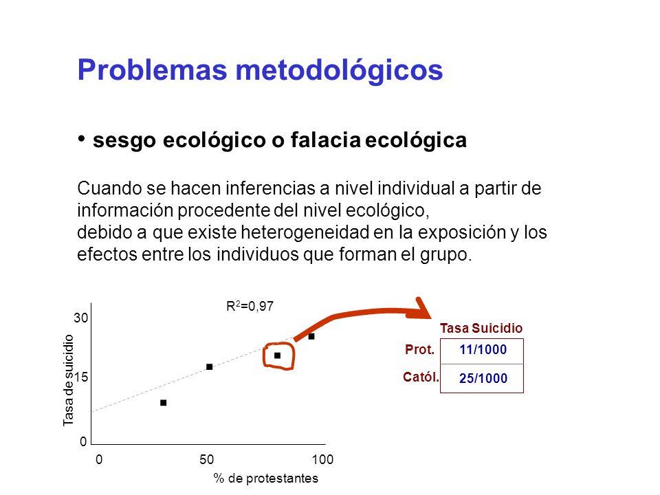 · · · · Problemas metodológicos sesgo ecológico o falacia ecológica