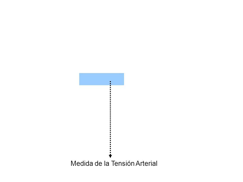Medida de la Tensión Arterial