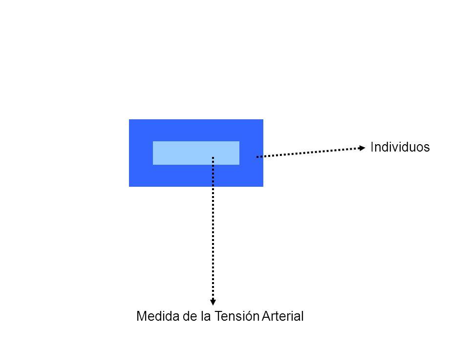 Individuos Medida de la Tensión Arterial