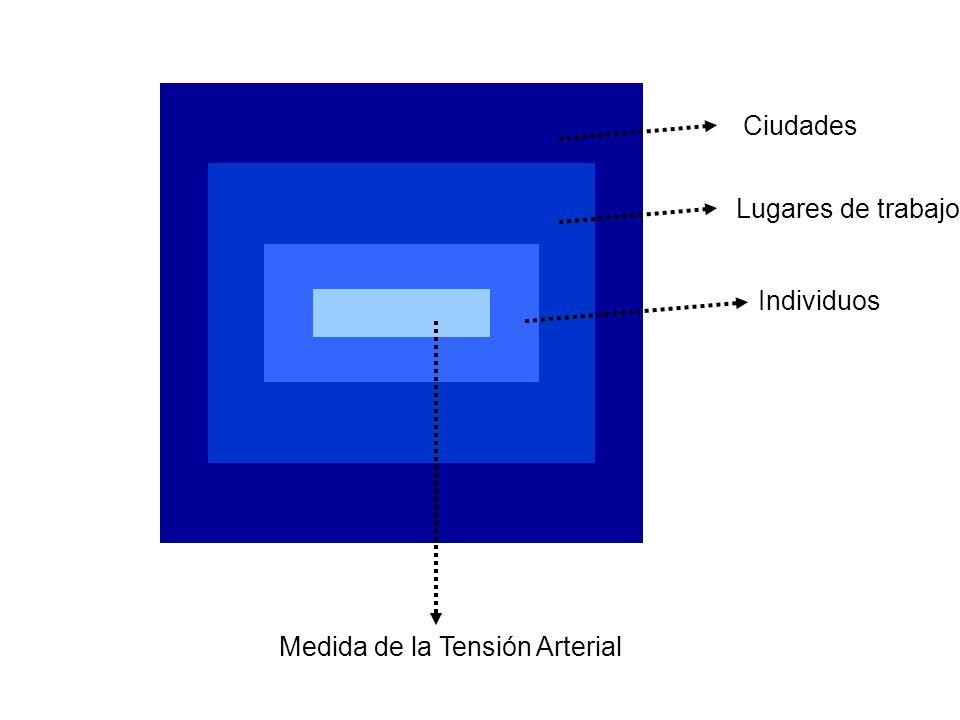 Ciudades Lugares de trabajo Individuos Medida de la Tensión Arterial