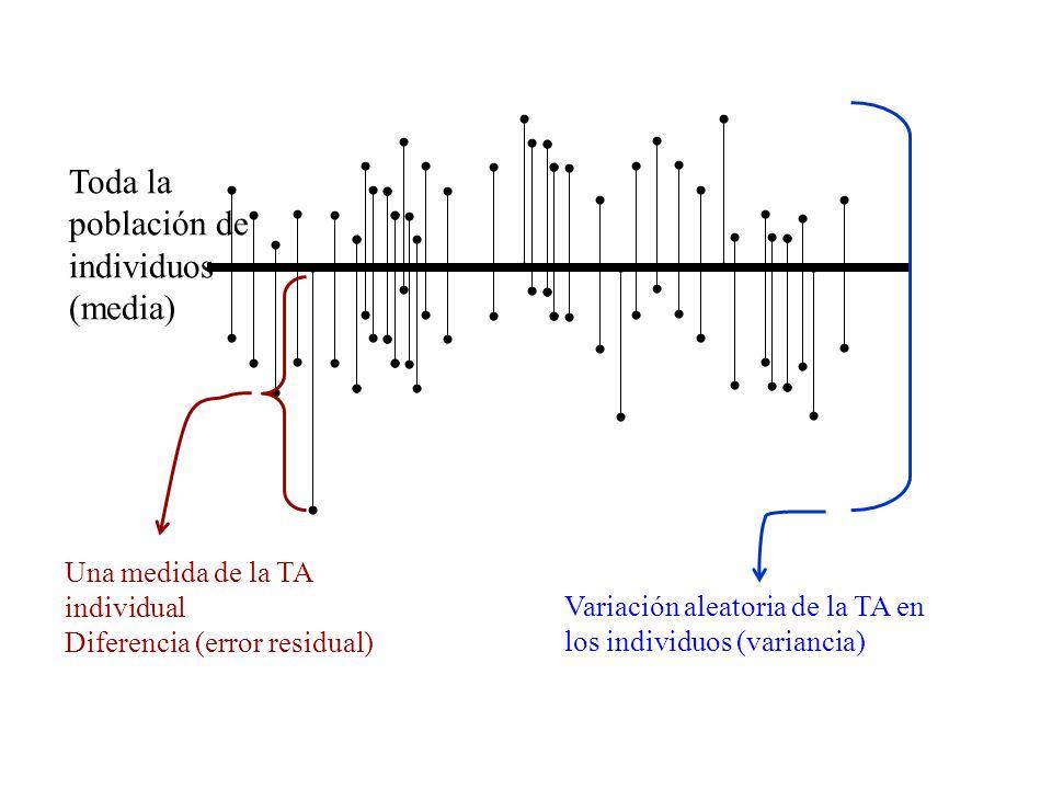 Toda la población de individuos (media) Una medida de la TA individual