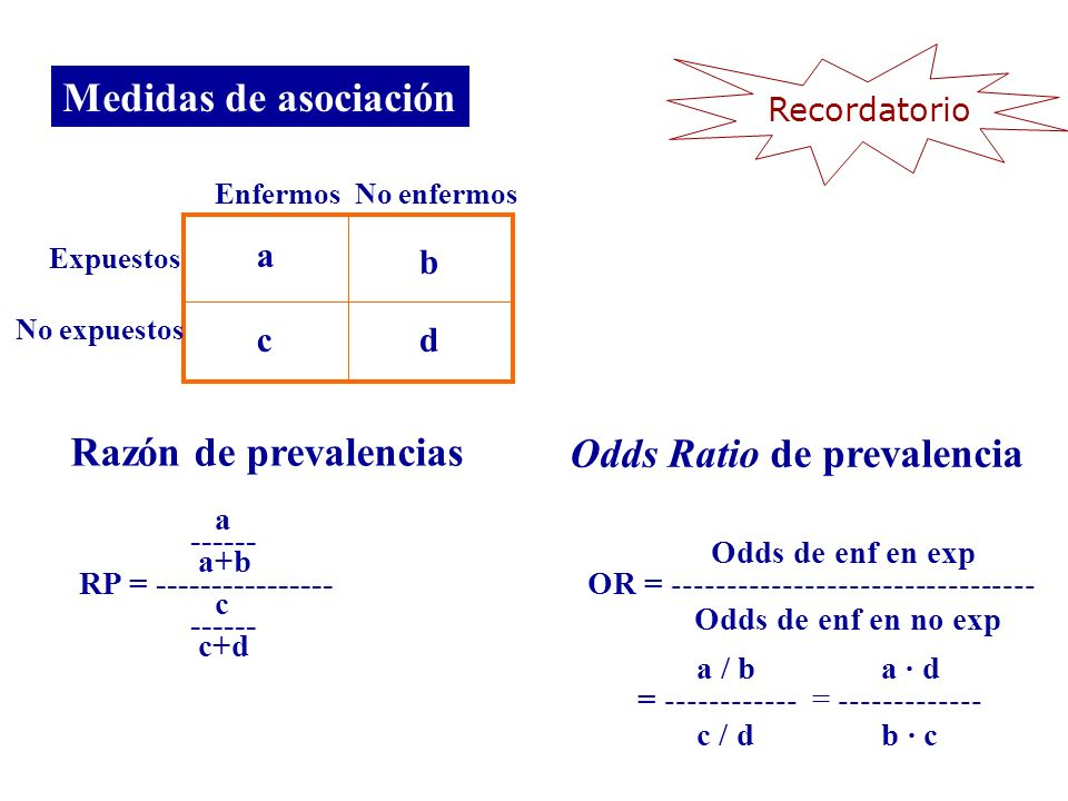 Odds Ratio de prevalencia