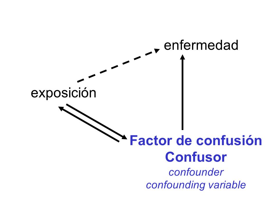 Factor de confusión Confusor