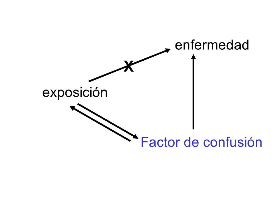 enfermedad X exposición Factor de confusión