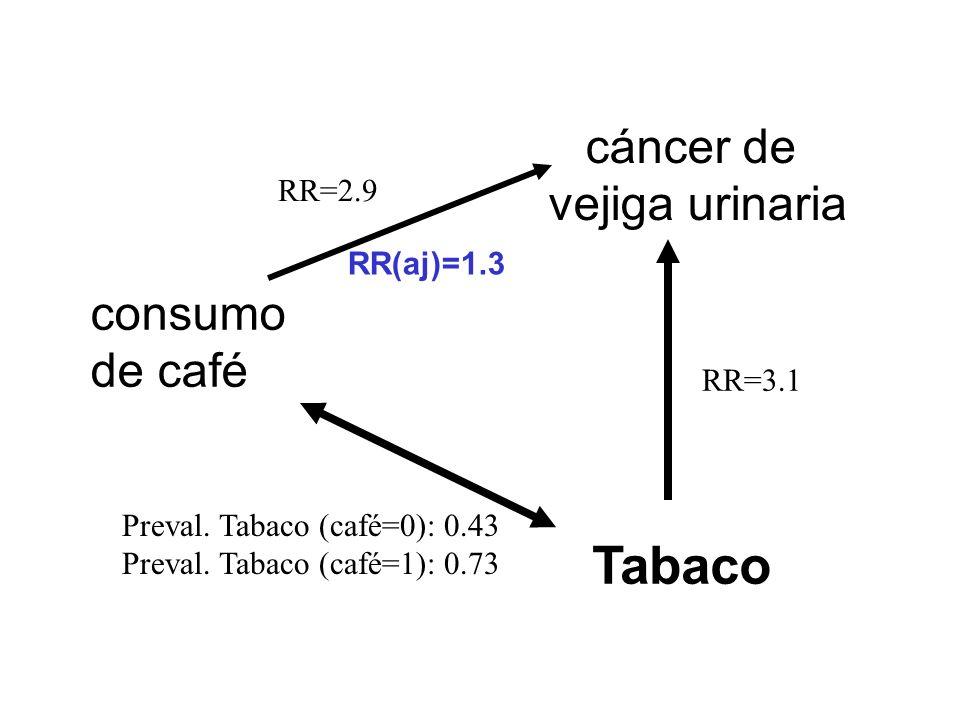 Tabaco cáncer de vejiga urinaria consumo de café RR=2.9 RR(aj)=1.3