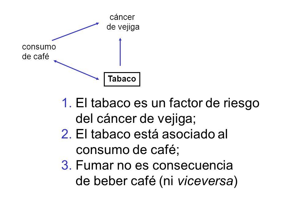 1. El tabaco es un factor de riesgo del cáncer de vejiga;