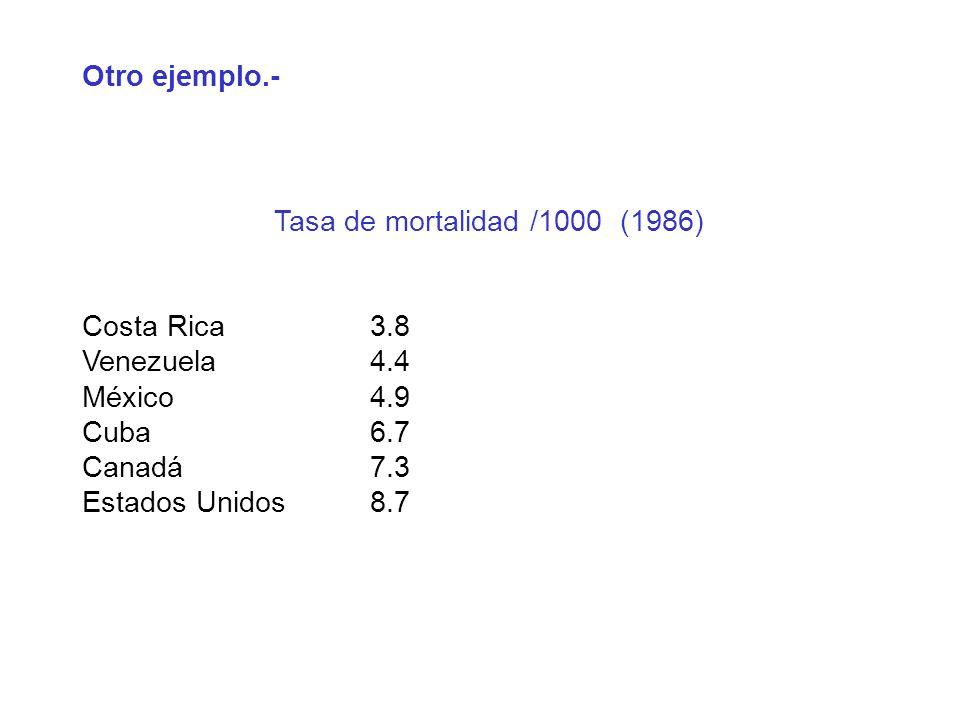 Otro ejemplo.- Tasa de mortalidad /1000 (1986) Costa Rica 3.8. Venezuela 4.4. México 4.9. Cuba 6.7.