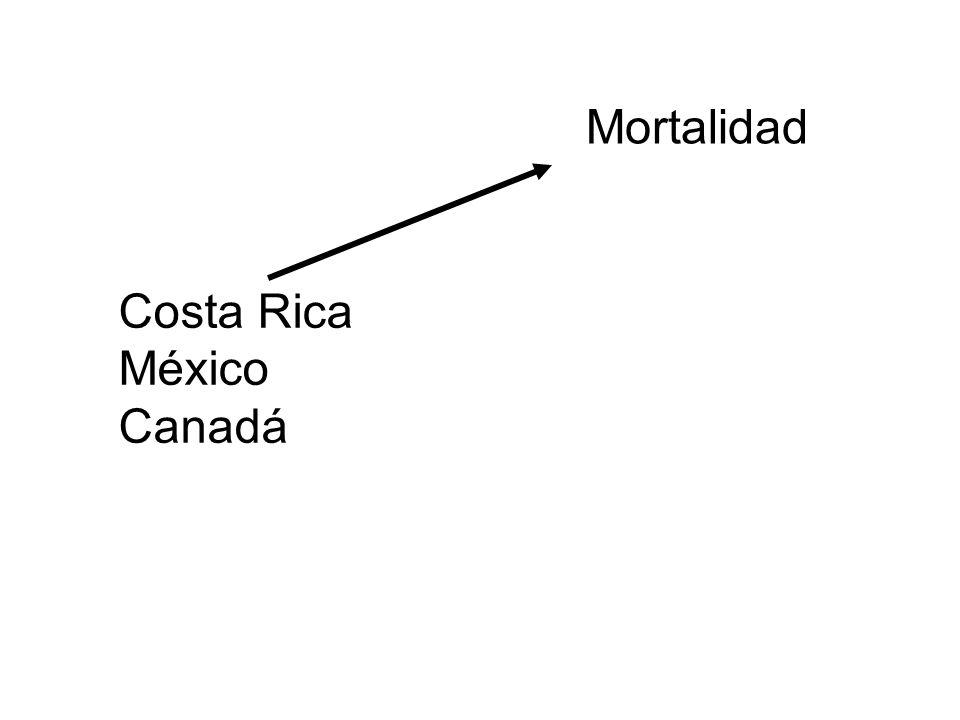 Mortalidad Costa Rica México Canadá