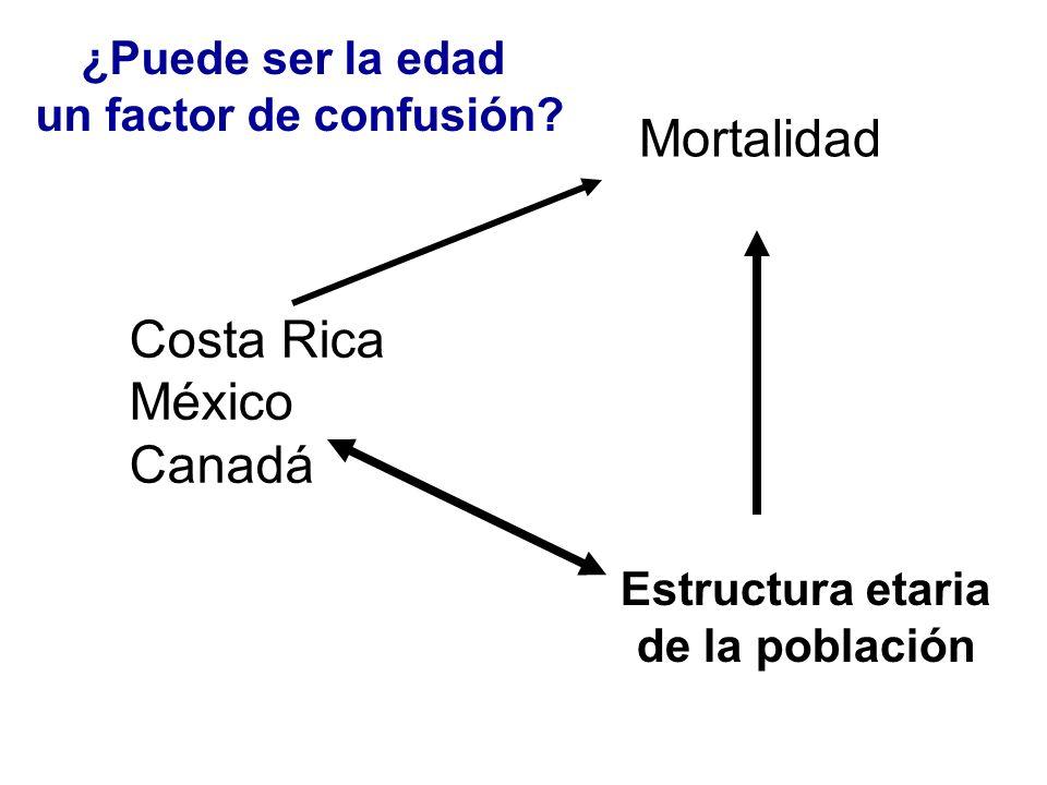 Mortalidad Costa Rica México Canadá ¿Puede ser la edad