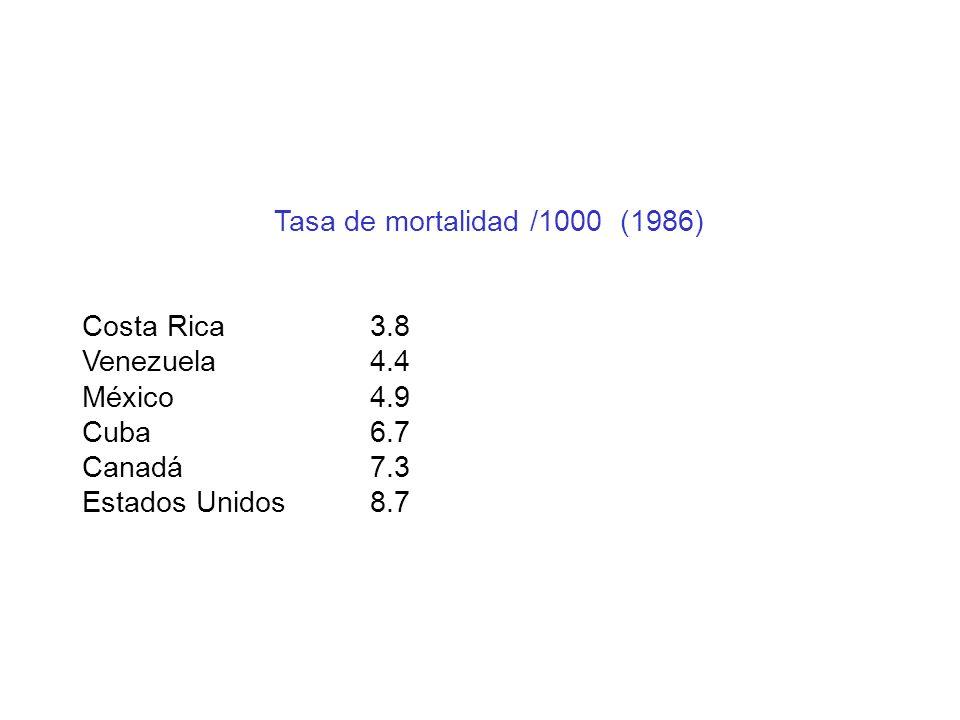 Tasa de mortalidad /1000 (1986) Costa Rica 3.8. Venezuela 4.4. México 4.9. Cuba 6.7. Canadá 7.3.