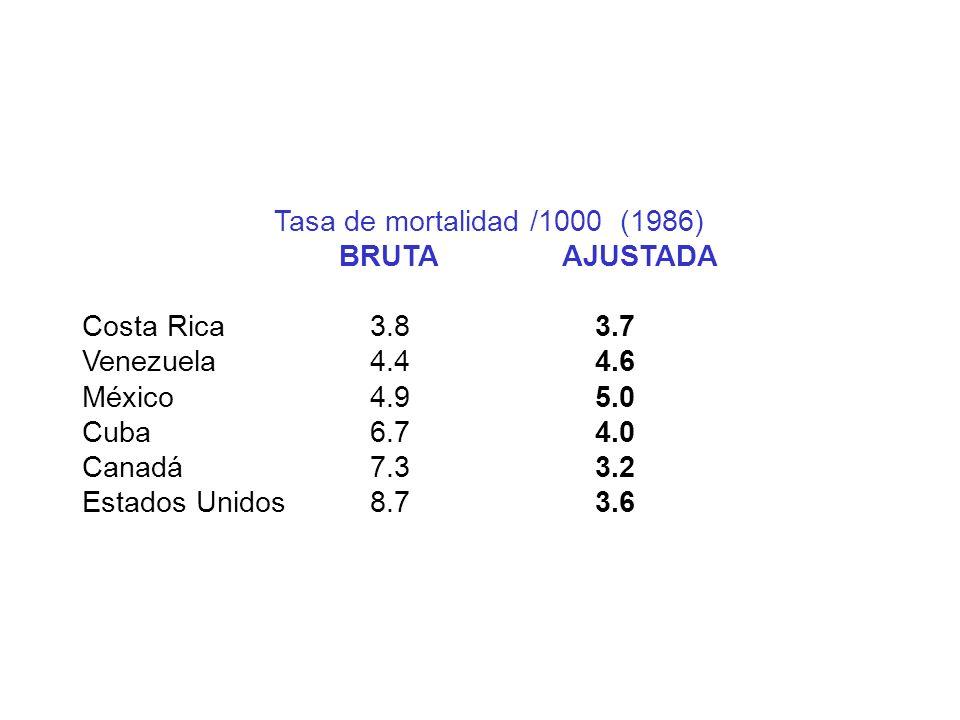 Tasa de mortalidad /1000 (1986) BRUTA AJUSTADA. Costa Rica 3.8 3.7. Venezuela 4.4 4.6.