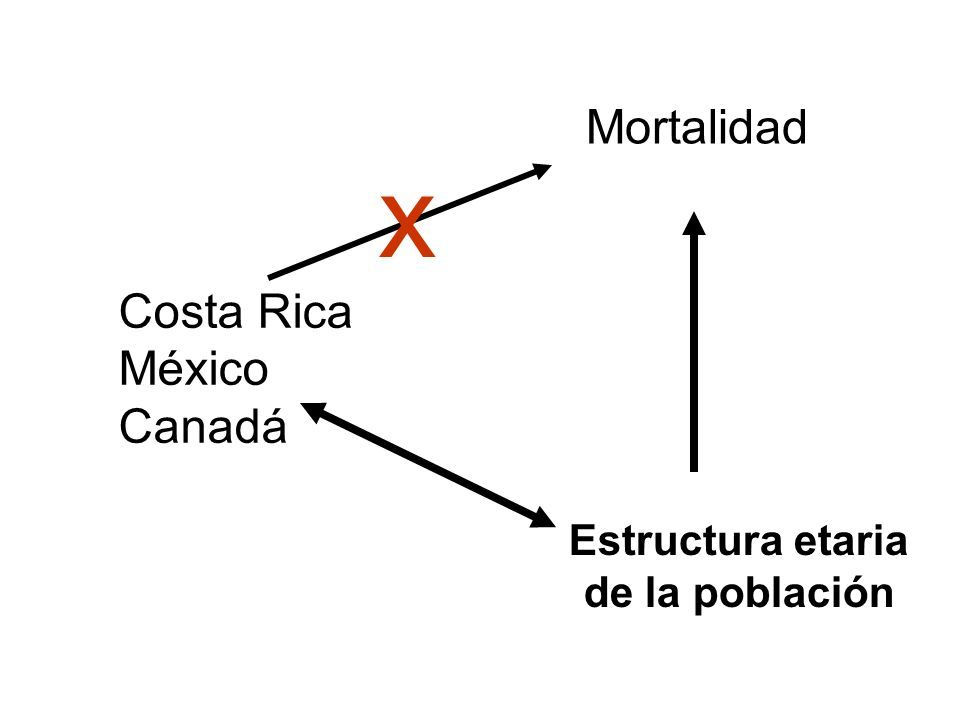 x Mortalidad Costa Rica México Canadá Estructura etaria