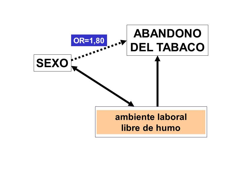 ABANDONO DEL TABACO SEXO ambiente laboral