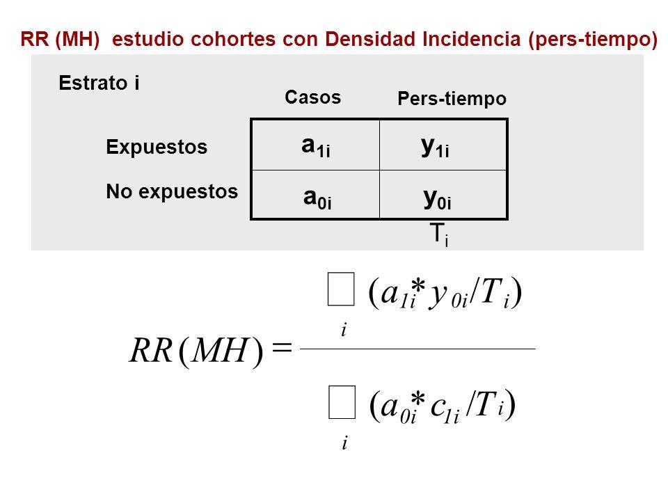 RR (MH) estudio cohortes con Densidad Incidencia (pers-tiempo)