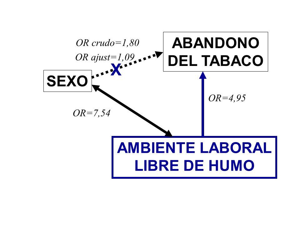 X ABANDONO DEL TABACO SEXO AMBIENTE LABORAL LIBRE DE HUMO