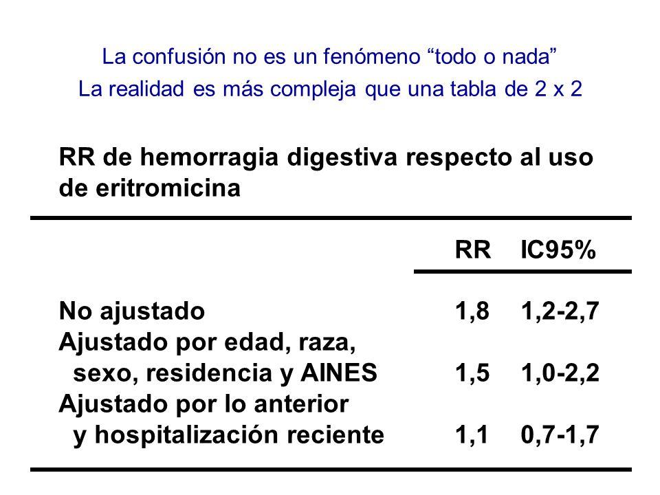 RR de hemorragia digestiva respecto al uso de eritromicina