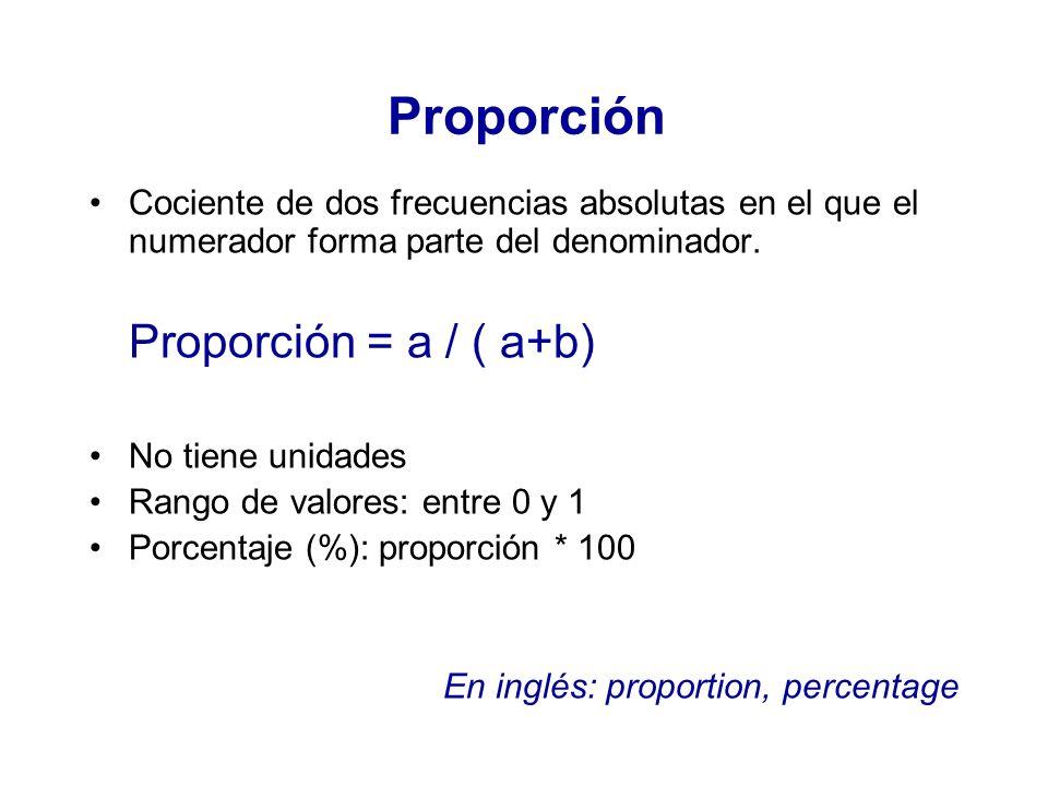Proporción Proporción = a / ( a+b)