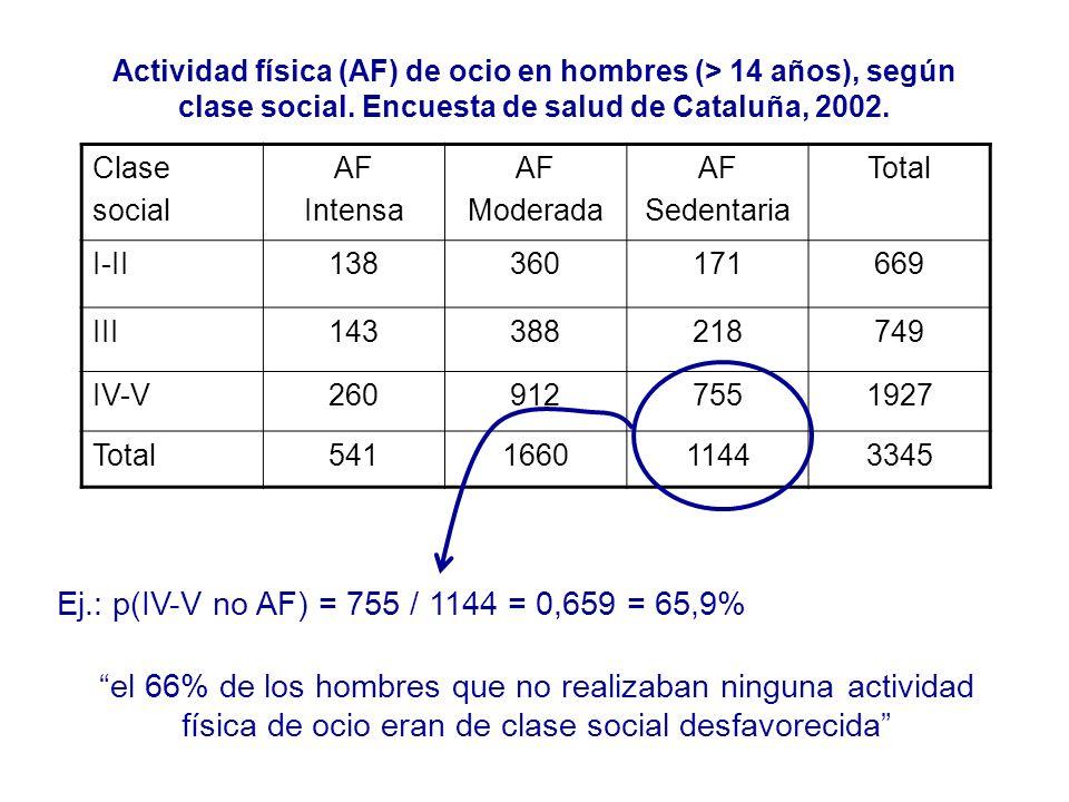 Actividad física (AF) de ocio en hombres (> 14 años), según clase social. Encuesta de salud de Cataluña, 2002.