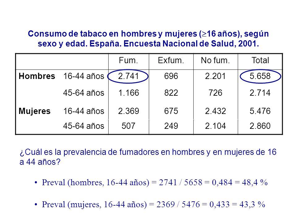 Preval (hombres, 16-44 años) = 2741 / 5658 = 0,484 = 48,4 %