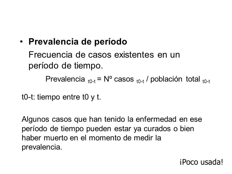 Prevalencia de período