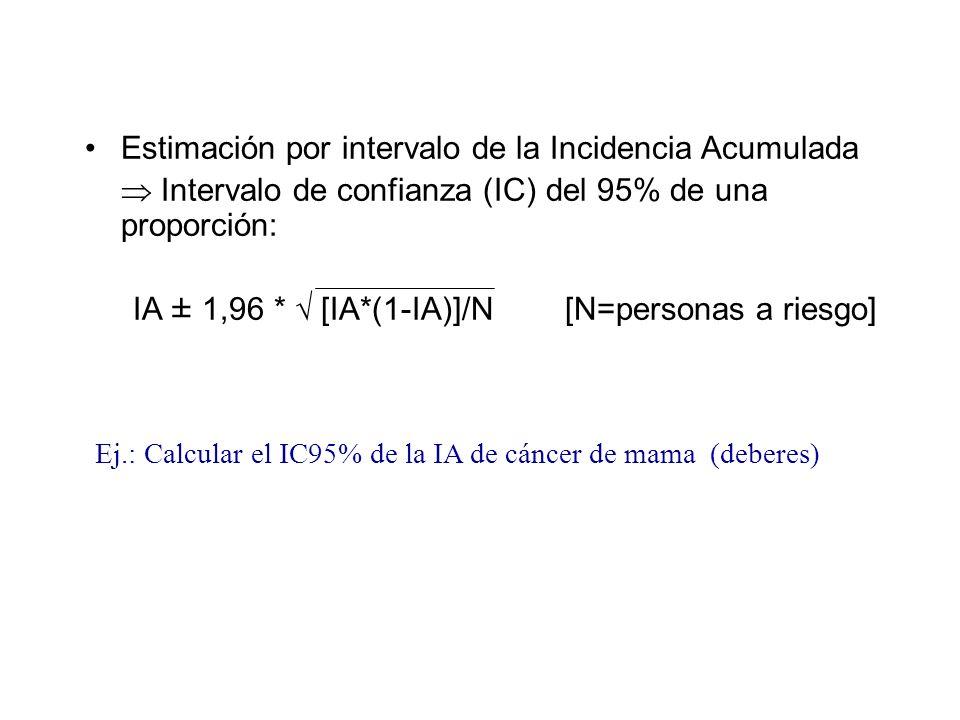 Estimación por intervalo de la Incidencia Acumulada