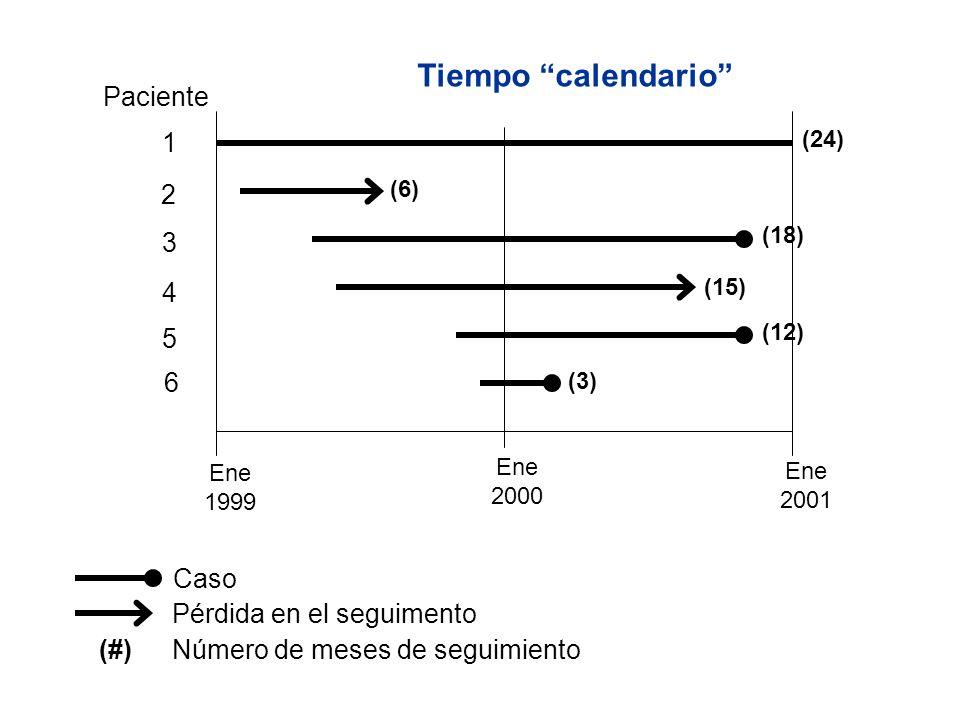 Tiempo calendario Paciente 1 3 2 4 5 6 Caso Pérdida en el seguimento