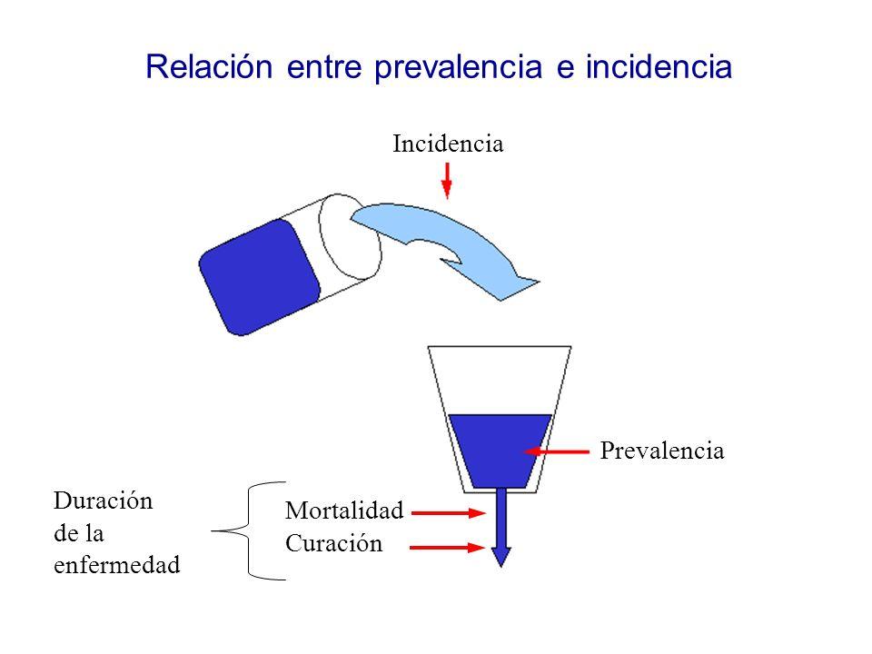 Relación entre prevalencia e incidencia