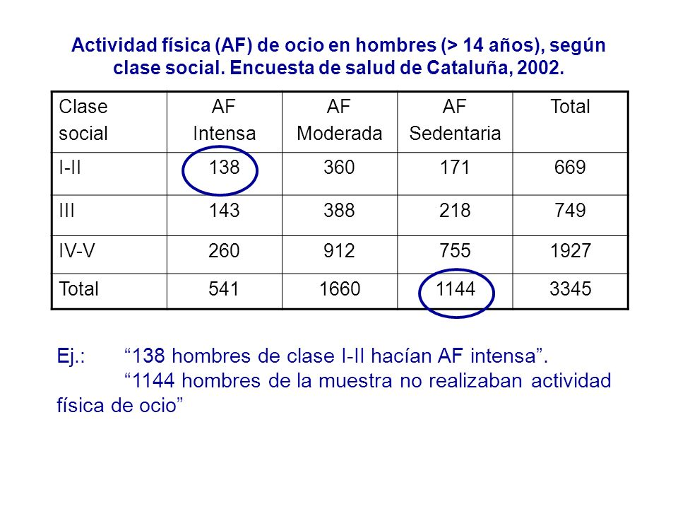 Ej.: 138 hombres de clase I-II hacían AF intensa .