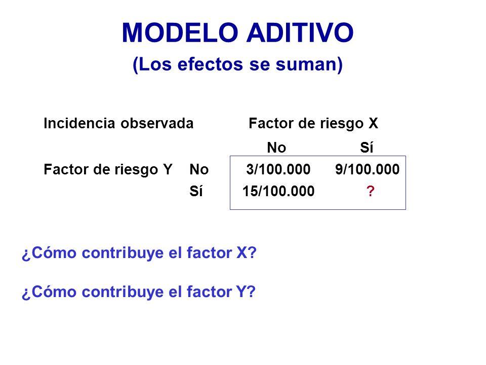 MODELO ADITIVO (Los efectos se suman) ¿Cómo contribuye el factor X