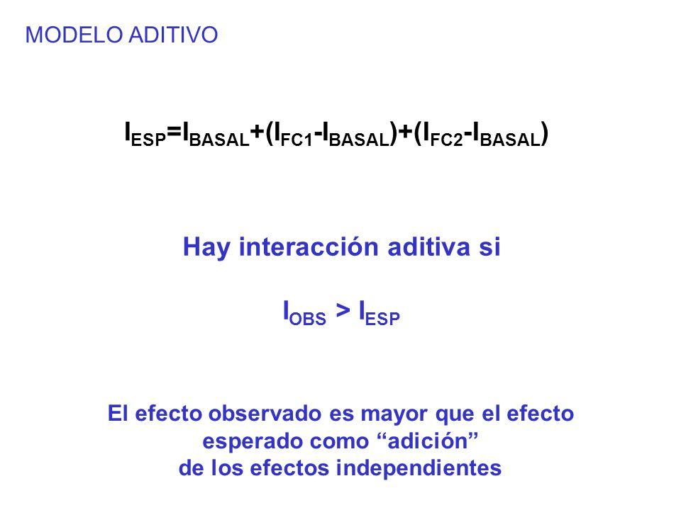 Hay interacción aditiva si IOBS > IESP
