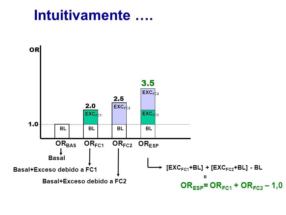Intuitivamente …. 3.5 ORESP= ORFC1 + ORFC2 – 1,0 ORBAS ORFC1 ORFC2