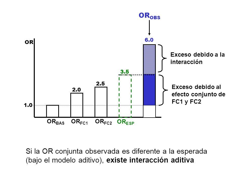 OROBS 6.0. OR. Exceso debido a la. interacción. 3.5. Exceso debido al. efecto conjunto de. FC1 y FC2.
