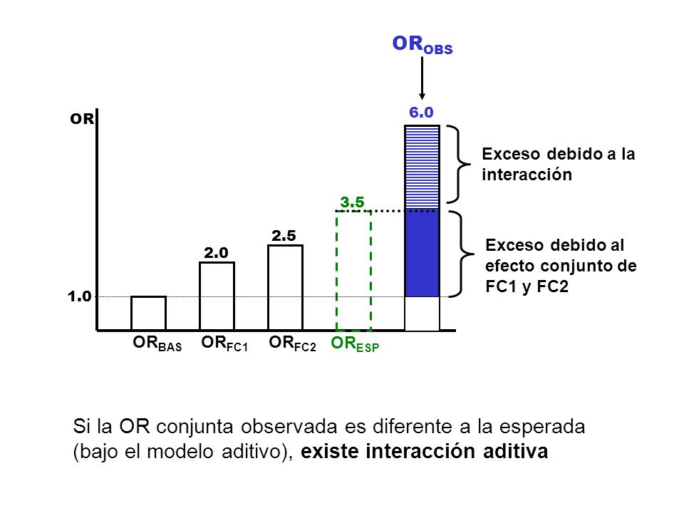 OROBS6.0. OR. Exceso debido a la. interacción. 3.5. Exceso debido al. efecto conjunto de. FC1 y FC2.
