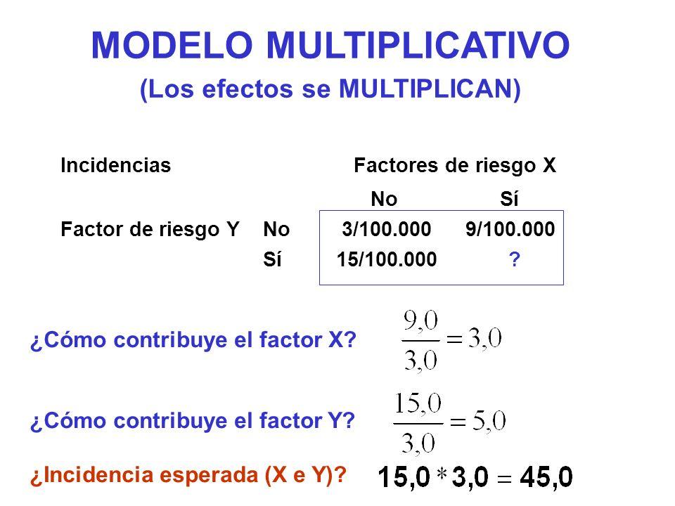 MODELO MULTIPLICATIVO (Los efectos se MULTIPLICAN)