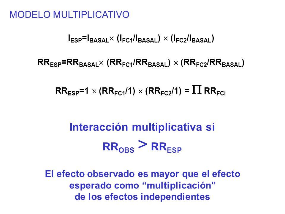 Interacción multiplicativa si de los efectos independientes