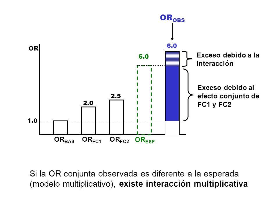 OROBS6.0. OR. Exceso debido a la. interacción. 5.0. Exceso debido al. efecto conjunto de. FC1 y FC2.