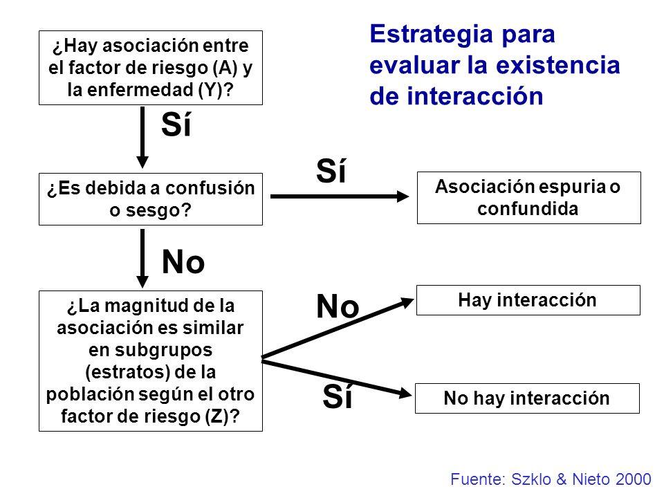Sí Sí No No Sí Estrategia para evaluar la existencia de interacción