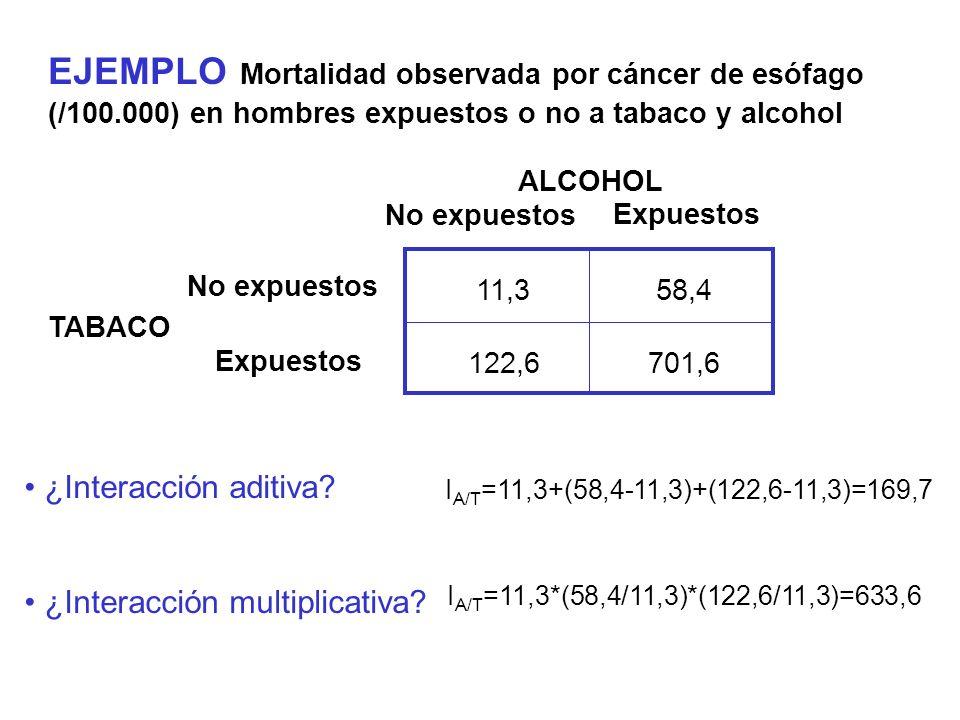 EJEMPLO Mortalidad observada por cáncer de esófago (/100