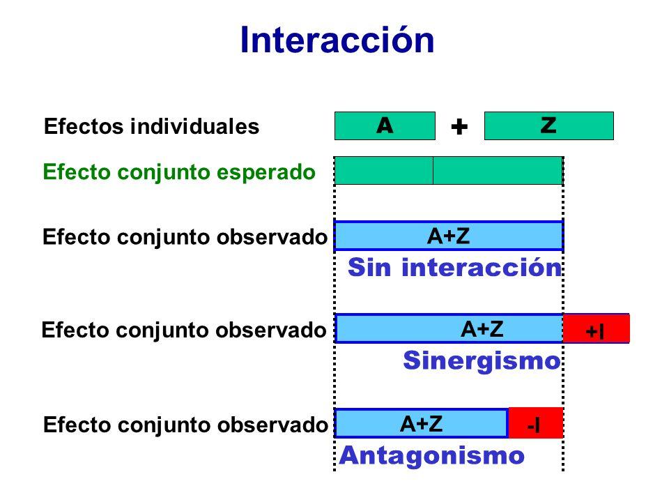Interacción + Sin interacción Sinergismo Antagonismo