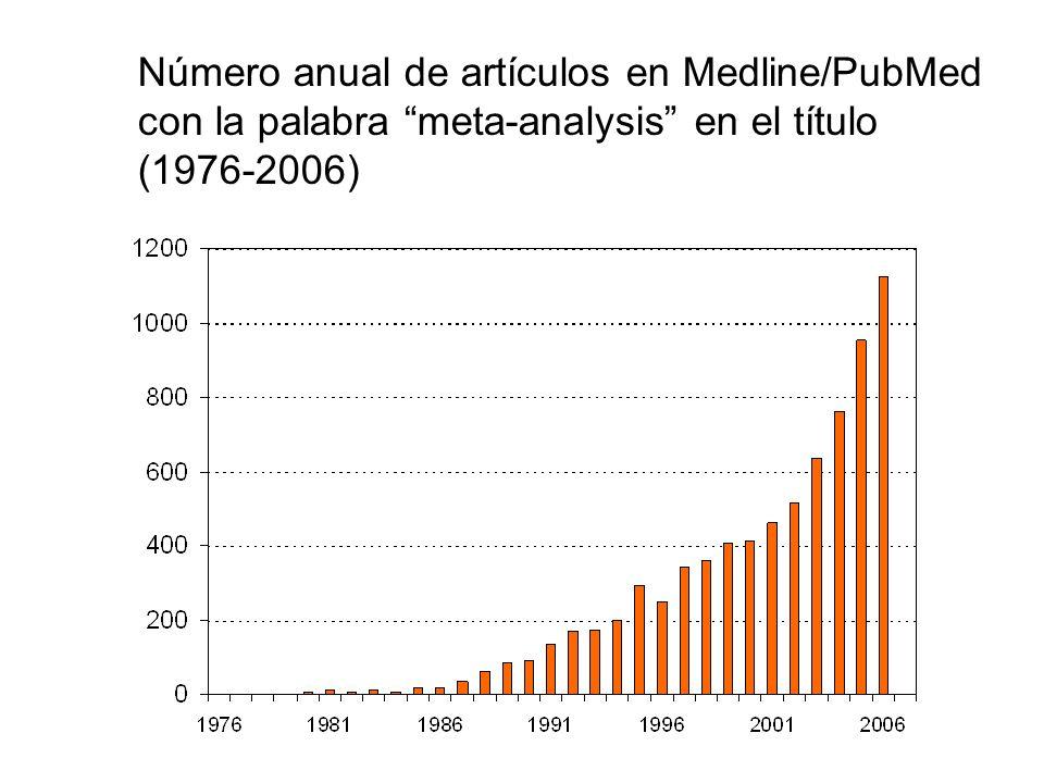 Número anual de artículos en Medline/PubMed con la palabra meta-analysis en el título
