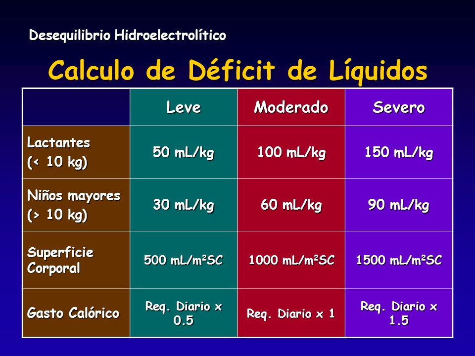 Calculo de Déficit de Líquidos