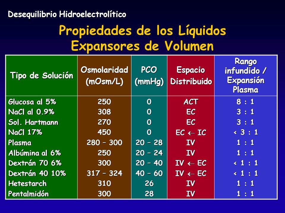 Propiedades de los Líquidos Rango infundido / Expansión Plasma