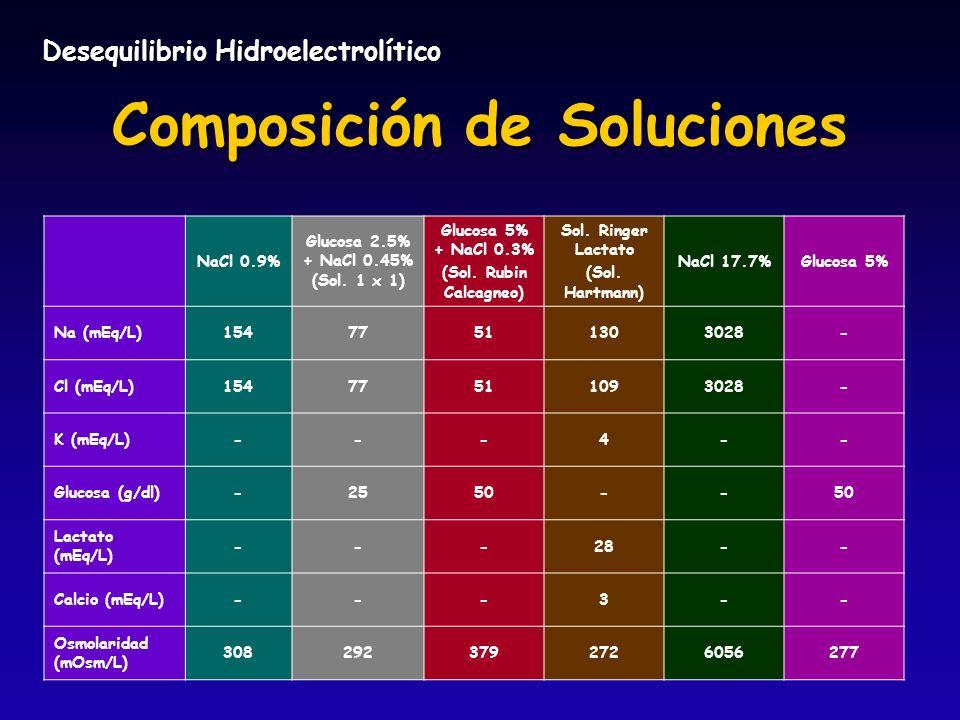 Composición de Soluciones