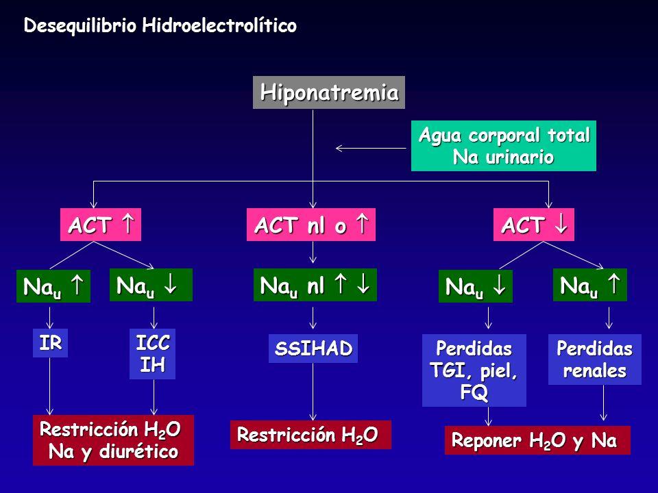 Hiponatremia ACT  ACT nl o  ACT  Nau  Nau nl   Nau 