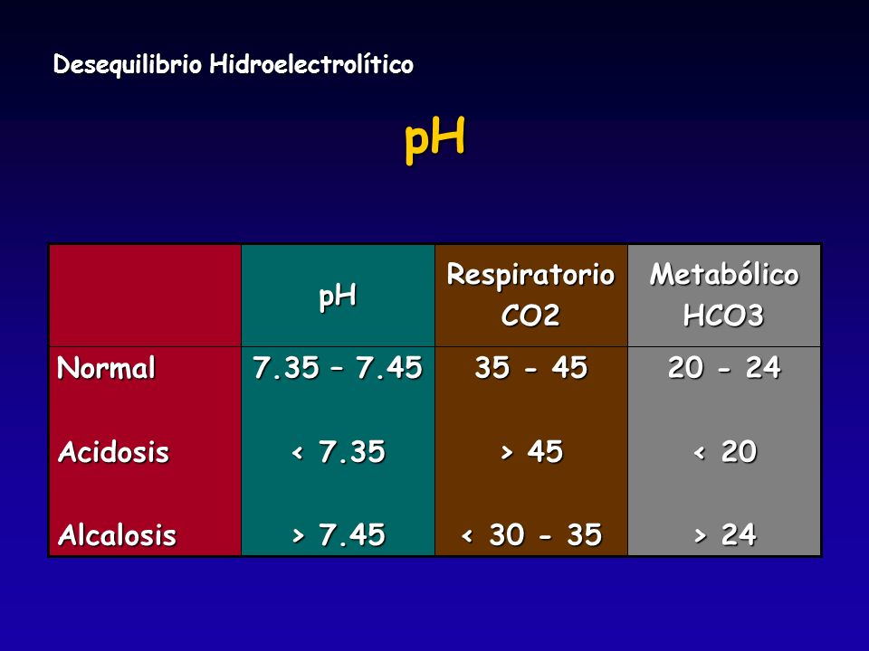 pH 35 - 45 > 45 < 30 - 35 Respiratorio CO2 20 - 24 < 20