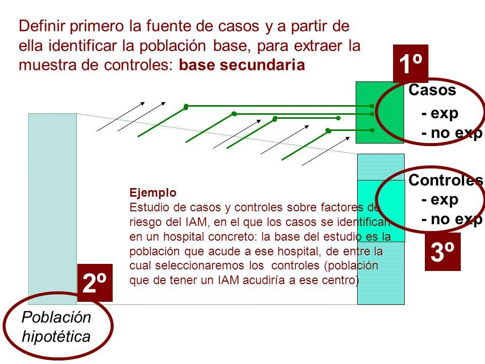 Definir primero la fuente de casos y a partir de ella identificar la población base, para extraer la muestra de controles: base secundaria
