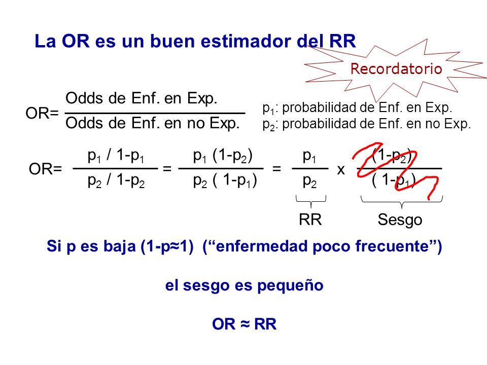 La OR es un buen estimador del RR