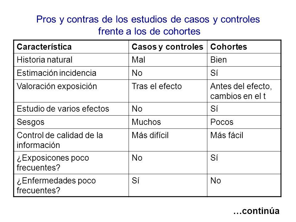 Pros y contras de los estudios de casos y controles