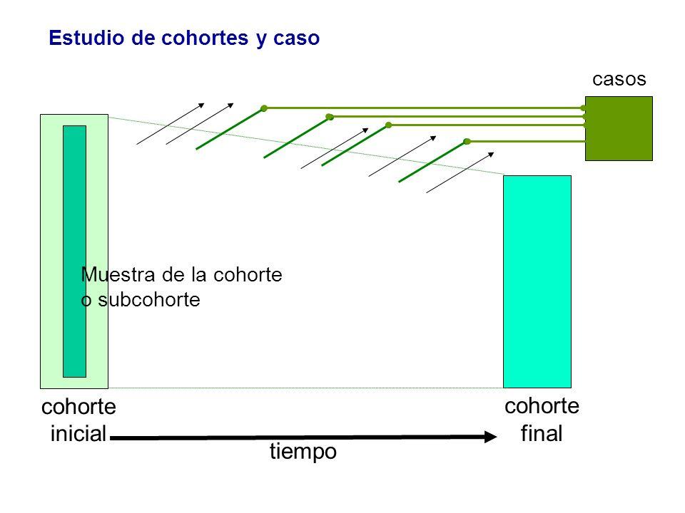 cohorte cohorte inicial final tiempo Estudio de cohortes y caso casos