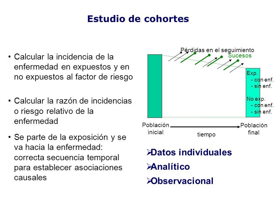Estudio de cohortes Datos individuales Analítico Observacional